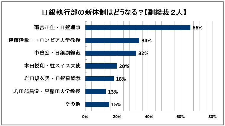 日銀の新体制 副総裁 修正