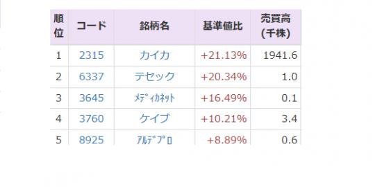 株価 pts カイカ