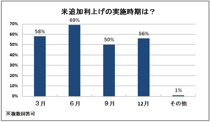 米追加利上げの実施時期