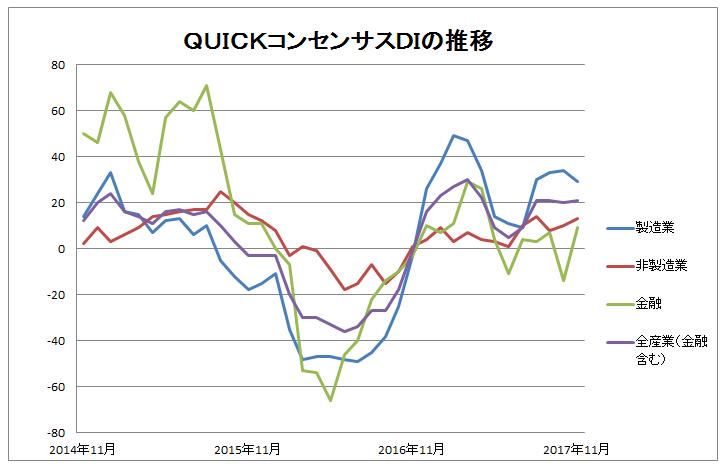QUICKコンセンサスグラフ