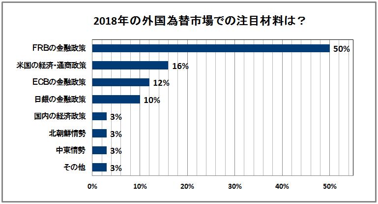 2018年の為替材料