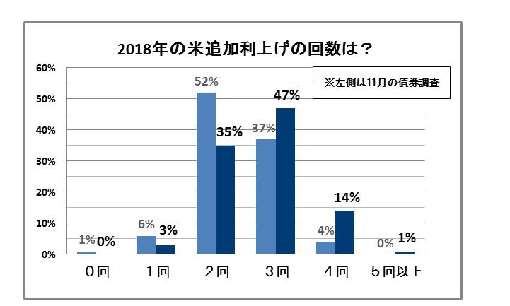 【外為】18年の利上げ回数