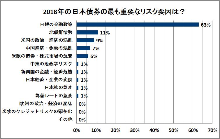 日本債券のリスク要因