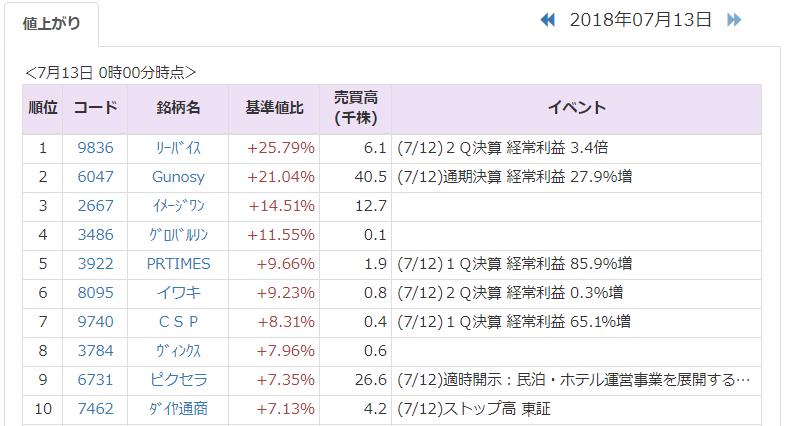 株価 idom