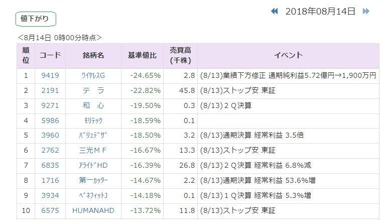ソフトバンクグループ株価pts
