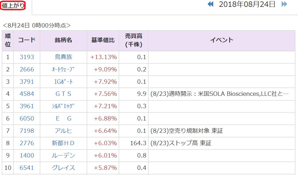 株価 ジーン テクノ ジーンテクノサイエンス (4584)