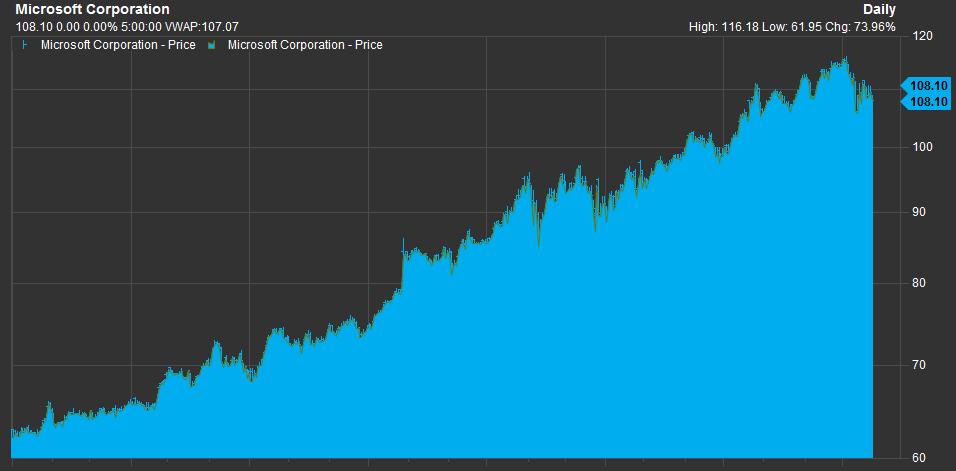 リアルタイム マイクロソフト 株価