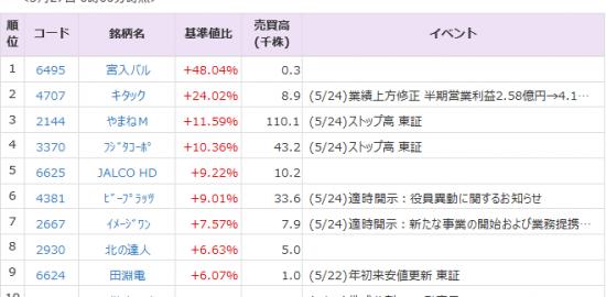 Pts 株価 アジア キャピタル 開発