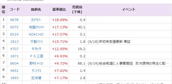 レビオ 株価 富士 の