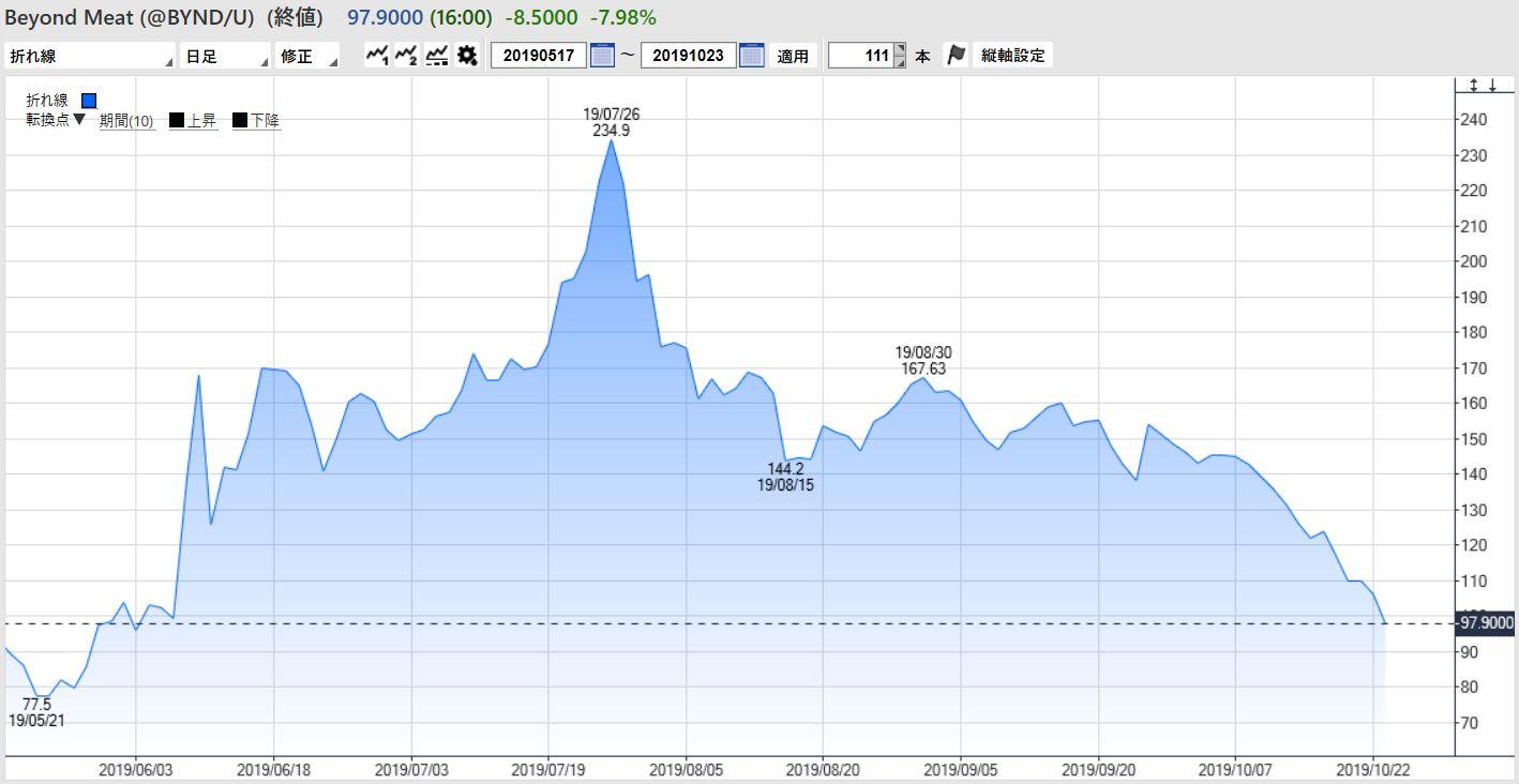 株価 ビヨンド ミート