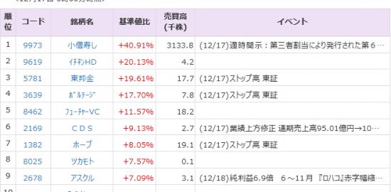 Pts 株価 富士 フイルム
