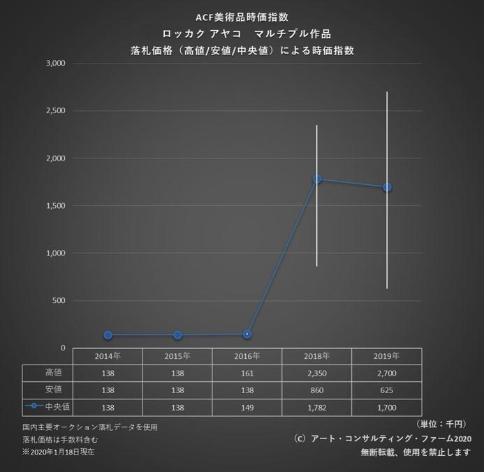 ACF美術品時価指数