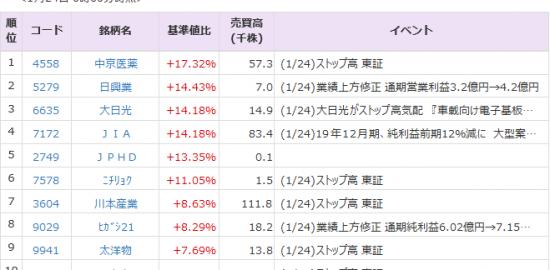 Pts 川本 私設市場(PTS)