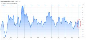 QCDI「小売り」は足元で急速に悪化