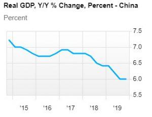 中国のGDP