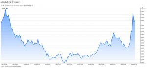 ※ソフトバンクGの株価