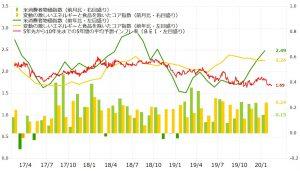 ※米消費者物価指数(CPI)