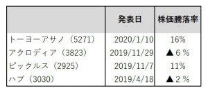※図3 2月末の新規導入組。騰落率は発表日から14日の比較。