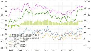 ※2月の製造業景況指数は大きく上昇(チャートはQUICK FactSet Workstationより)