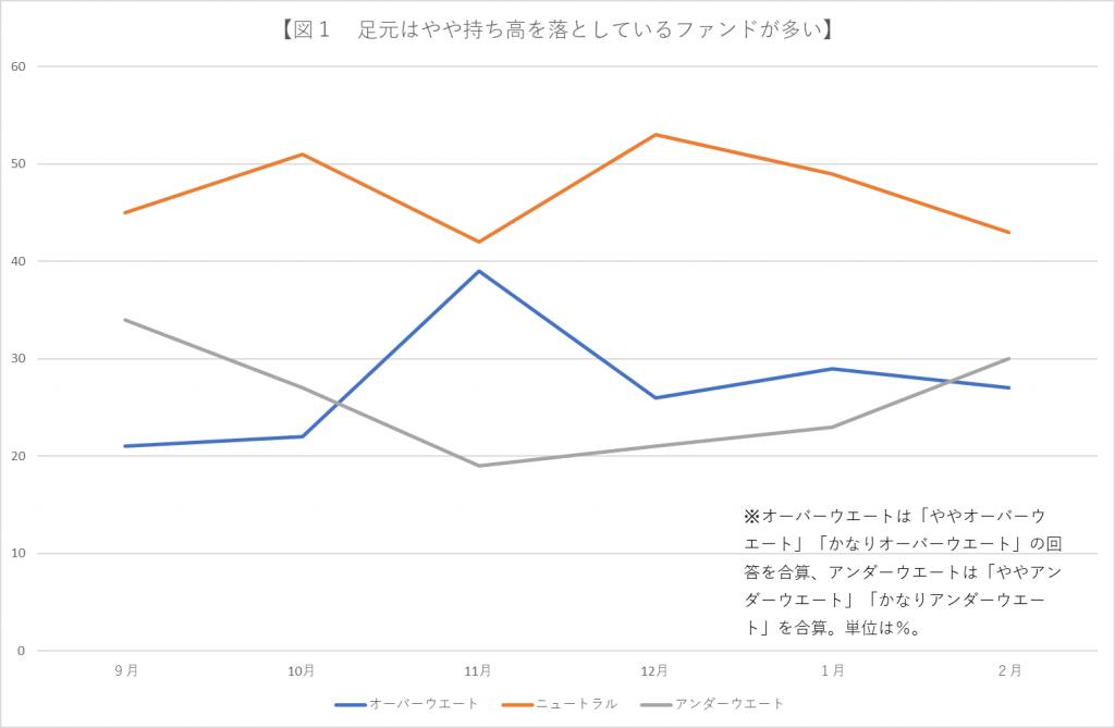 ※図1 日本株のウェートはアンダーウェートの回答が上昇