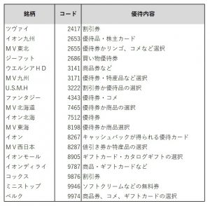 ※図2 2月末優待を実施するイオン系列の企業