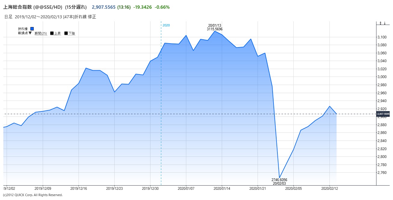 sars 株価