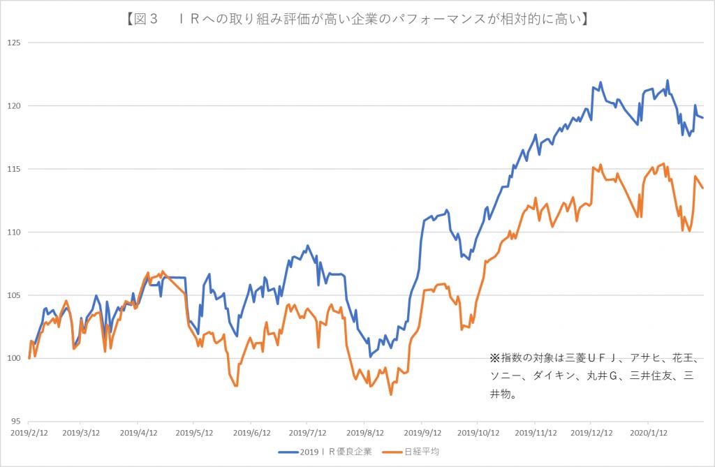 ※図3 IR優良企業の値動きは日経平均に対してアウトパフォームしていた