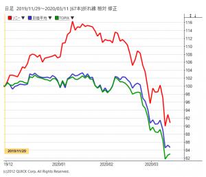 ソニーと日経平均、TOPIXのチャート