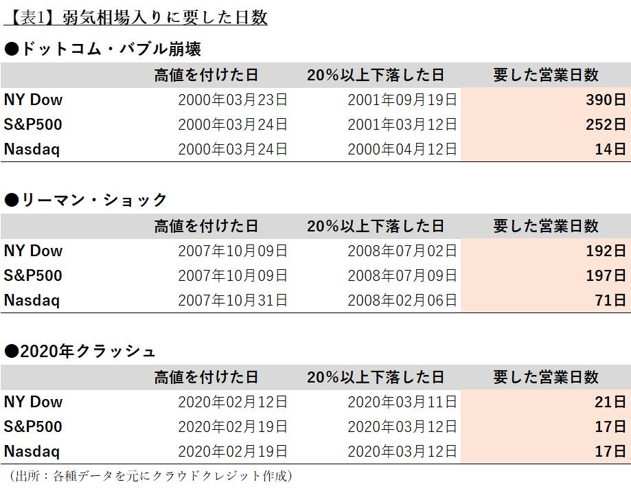 【表1】弱気相場入りに要した日数(出所:各種データを元にクラウドクレジット作成)