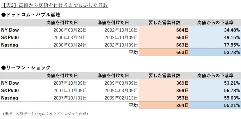 【表2】高値から底値を付けるまでに要した日数(出所:各種データを元にクラウドクレジット作成)