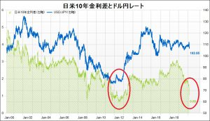 日米金利差とドル円
