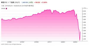 東証REIT指数のチャート