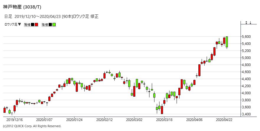 神戸物産の株価