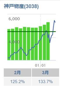 神戸物産の月次業績