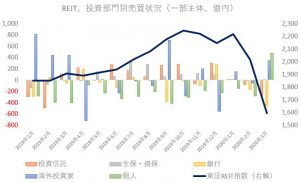 ※REITの投資部門別売買状況