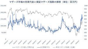 ※マザーズ市場の売買代金と東証マザーズ指数の推移