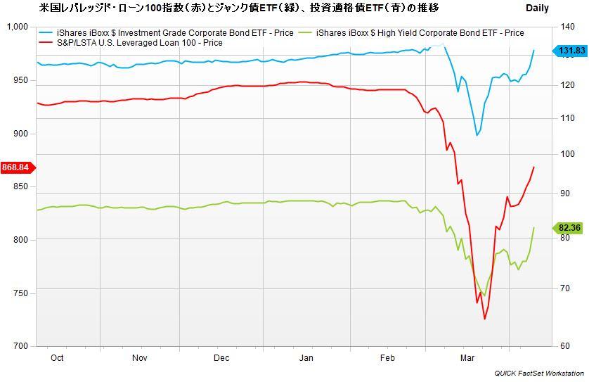 S&P/LSTA米国レバレッジド・ローン100指数とジャンク債ETF(HYG)、投資適格債ETF(LQD)の推移