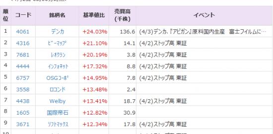 株価 pts フイルム 富士