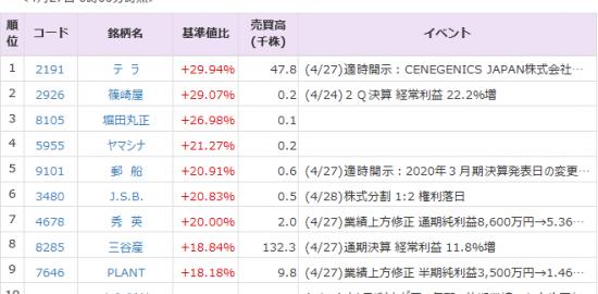 株価 テラ テラ(株)【2191】:チャート