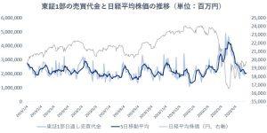 ※東証1部の売買代金と日経平均株価の推移