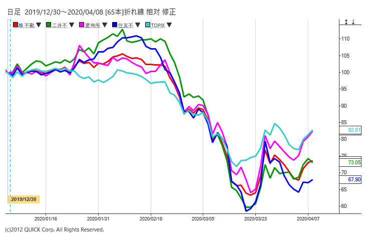 不動産株とTOPIX
