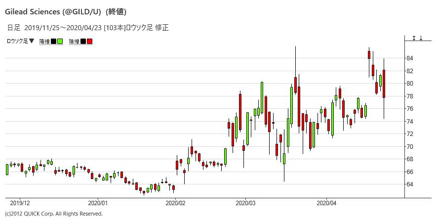 株価 レムデシビル