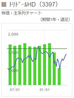 ※トリドールHDの月次売上高と株価