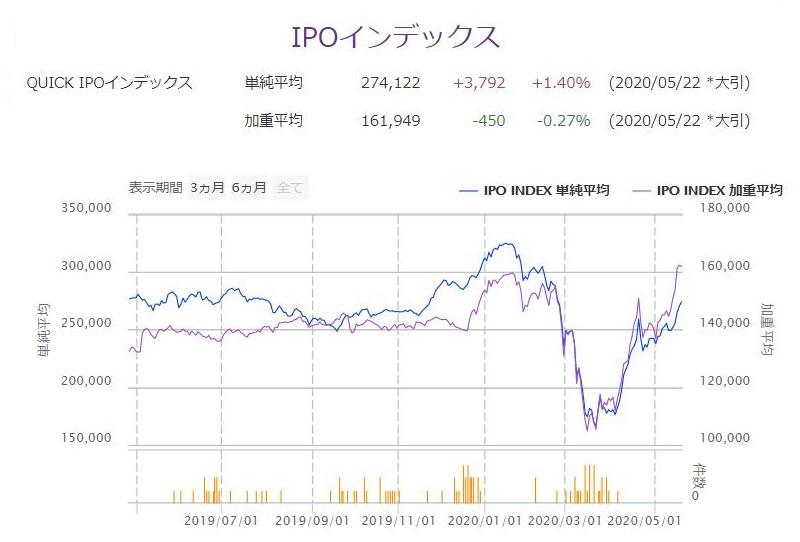 ※IPOインデックス
