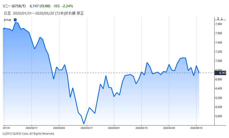 株価 2ch