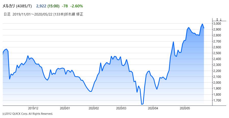 ※メルカリの株価