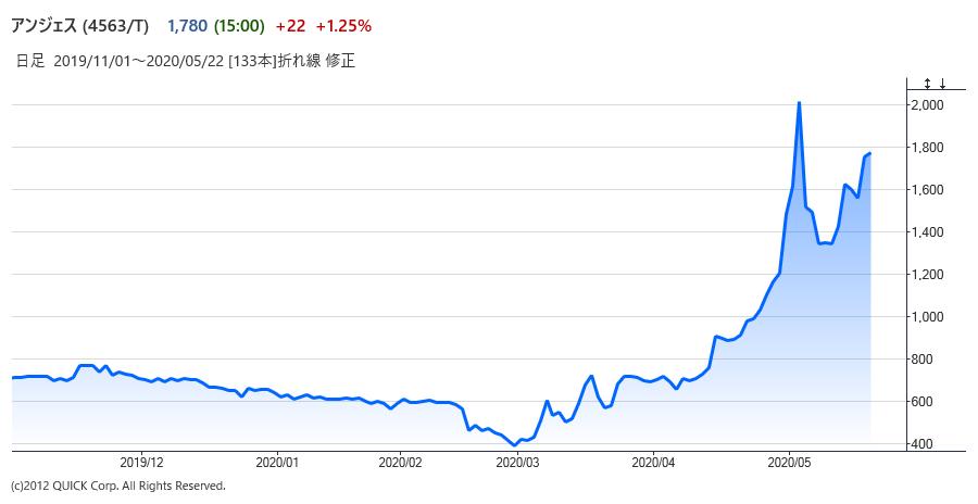 アンジェス の 株価
