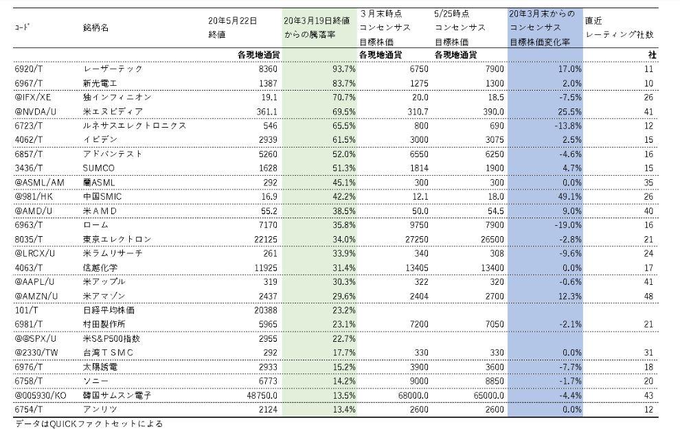 株 日本 ハイテク 【半導体】関連が株式テーマの銘柄一覧