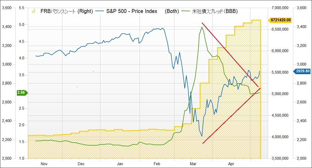 ※FRBバランスシートとS&P500、米社債スプレッドの推移
