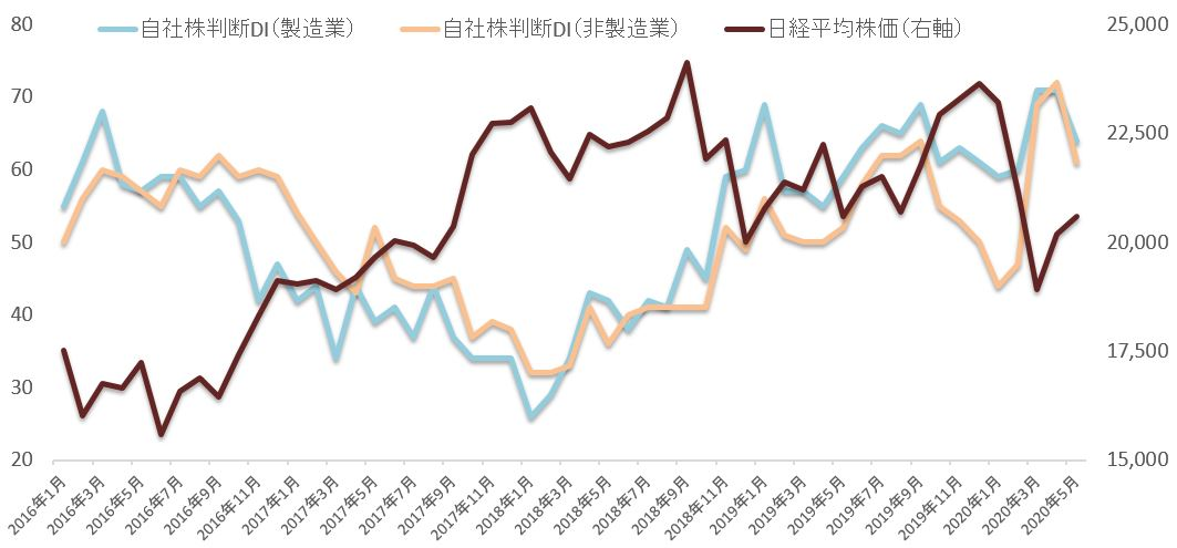 ※自社株判断DIと日経平均株価の推移